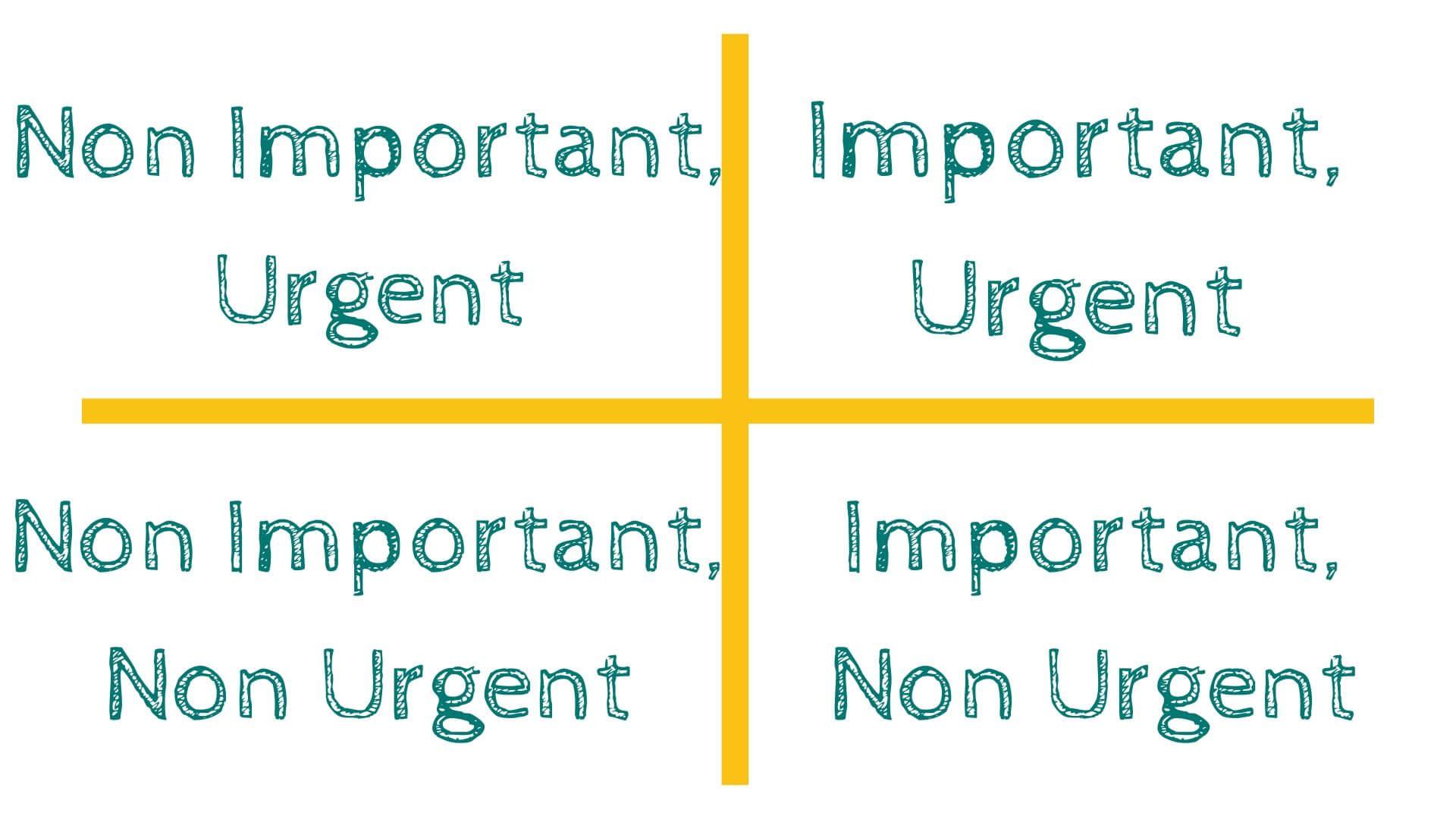 matrice eisenhower gestion priorités